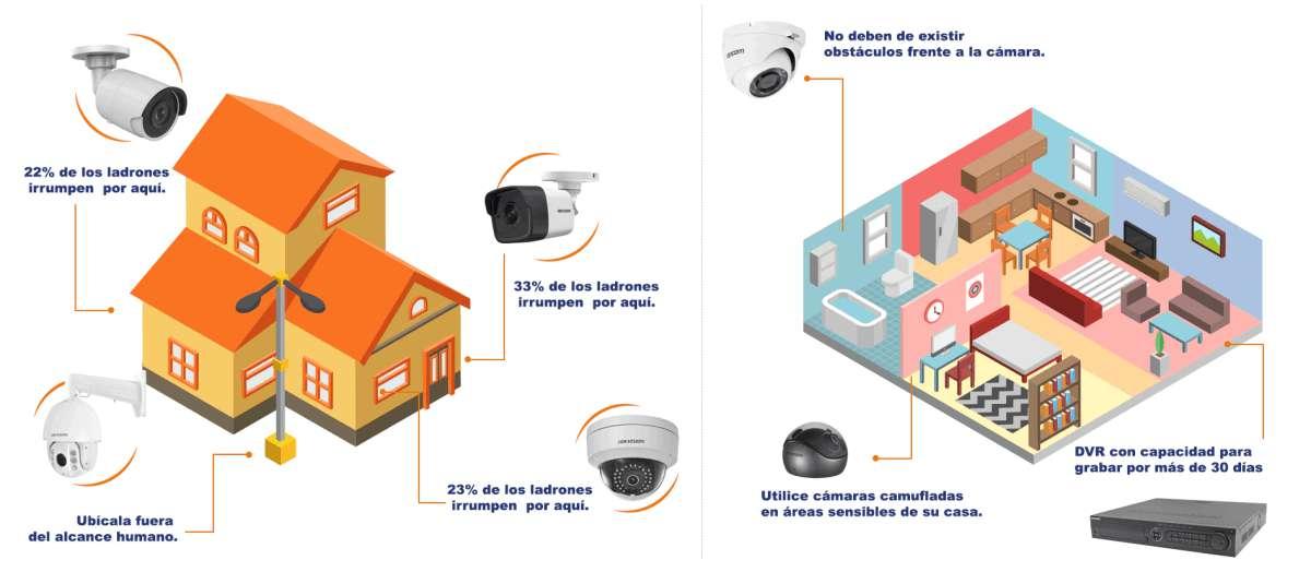 Proveedor de Cámaras de Videovigilancia en Lázaro Cárdenas, Michoacán e Ixtapa Zihuatanejo, Guerrero